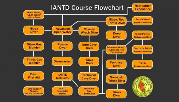 IANTD Course Prices - Rebreatherpro-Training