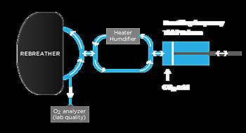 CO2 Scrubber Duration Rebreatherpro-Training